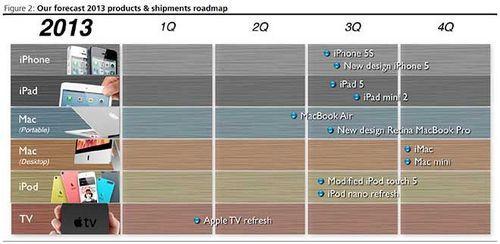 苹果全系列产品预测
