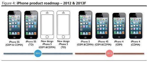 2012~2013苹果iPhone 产品地图