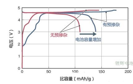 日本新的高电压锂电池正极材料技术将锂电池能量密度提高30%
