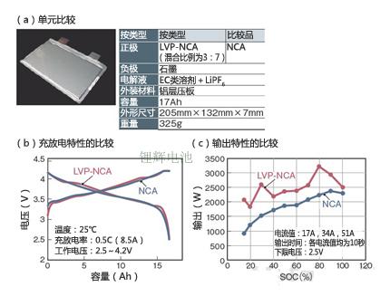 混合LVP提高NCA类锂电池正极材料的特性