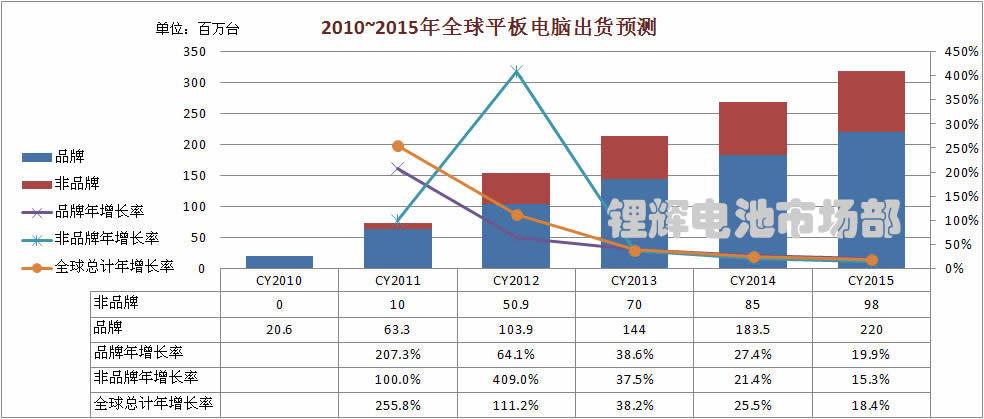 2010~2015年全球平板电脑出货预测