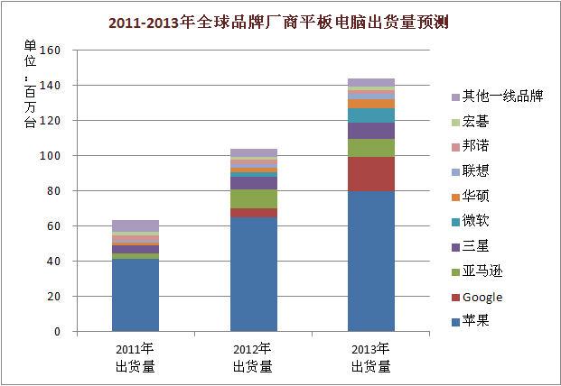 2011-2013年全球品牌厂商平板电脑出货量预测
