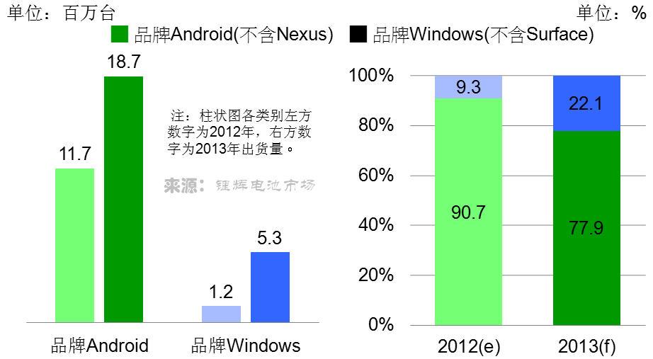 2012~2013年品牌平板电脑出货量与市场份额预测