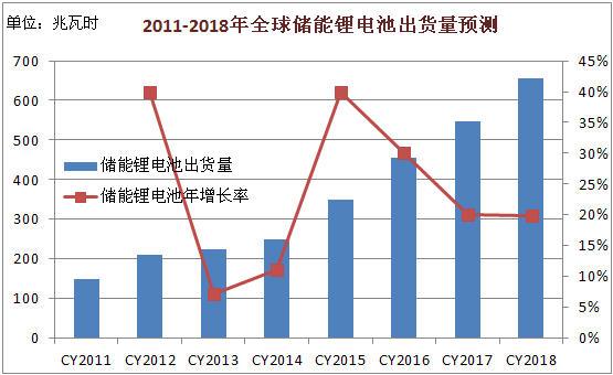 2011-2018年全球储能锂电池出货量预测