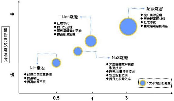 日本大型储能用电池示意图