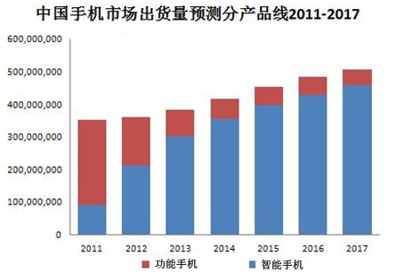 2011-2017中国手机市场出货量预测分产品类别