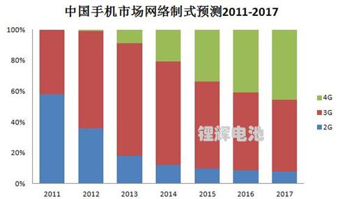 2011-2017中国手机市场网络制式预测