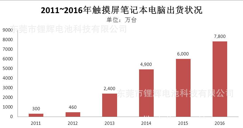 2011~2016年触摸屏笔记本电脑出货状况