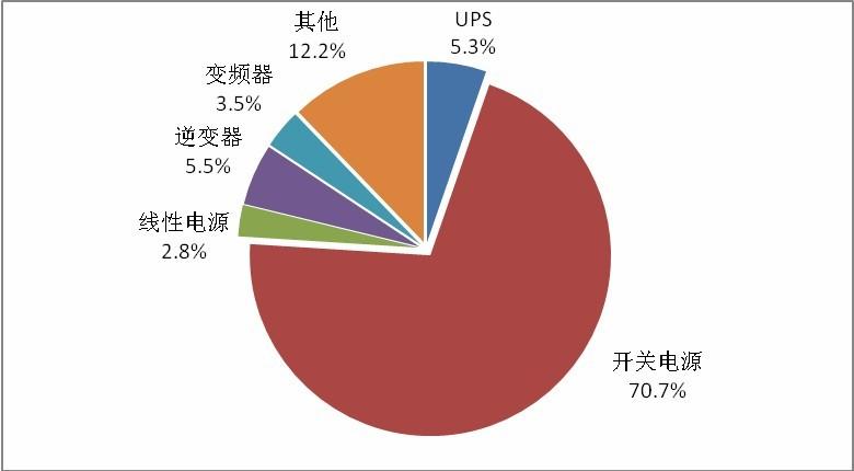 2012年中国电源企业类型分布分析