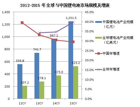 2012-2015 年全球与中国锂电池市场规模及增速