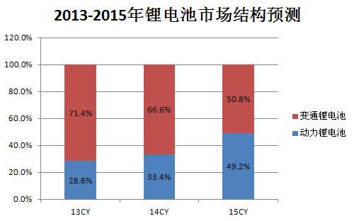 2013-2015年锂电池市场结构预测