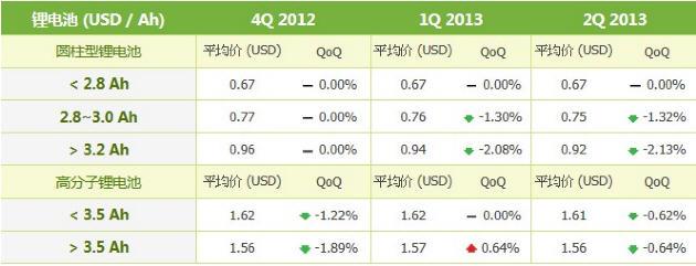 2012Q4~2013Q2锂电池市场电芯报价变化