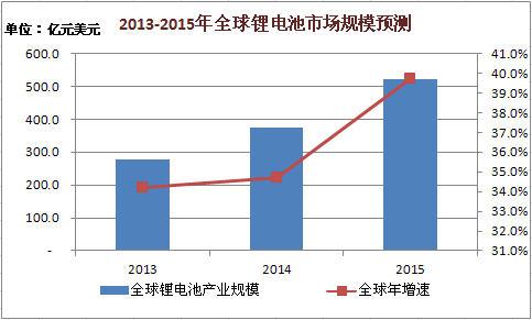 2013-2015年全球锂电池市场规模预测