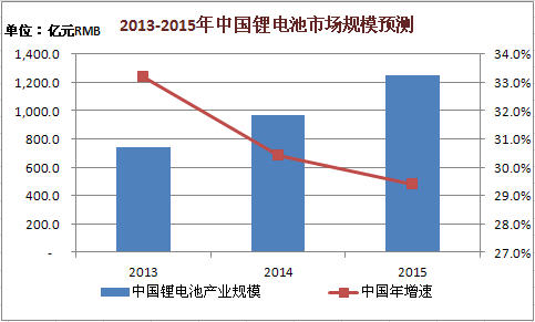 2013-2015年中国锂电池市场规模预测