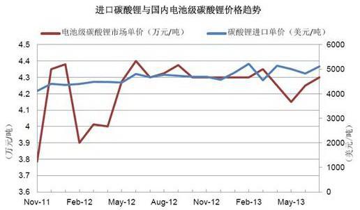 进口碳酸锂与国内电池级碳酸锂价格趋势