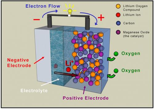 美研究人员研发新一代锂空气电池