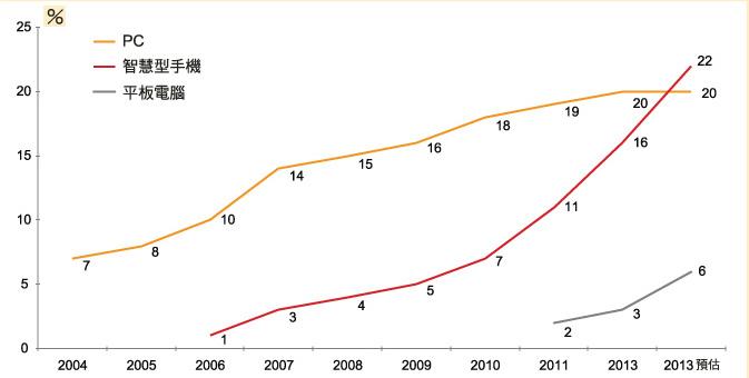 2013年全球6%人口拥有平板电脑 22%拥有智能手机