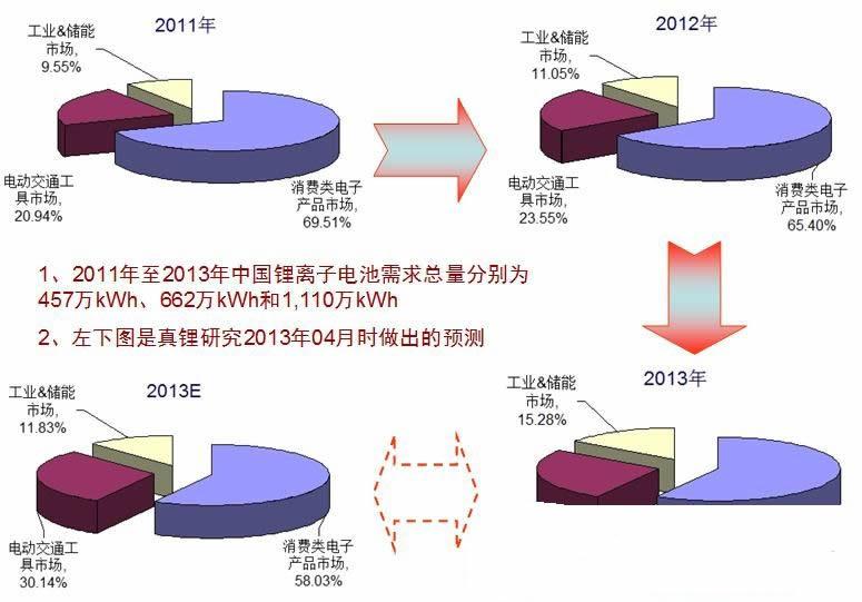 2013年中国市场锂电池需求总量超过1110万kWh