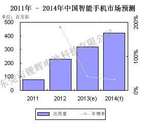 2011-2014年中国智能手机市场预测