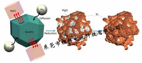硅阳极锂离子电池从沙转变成纳米硅的原理图