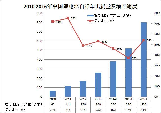 2010-2016年中国锂电池自行车出货量及增长速度