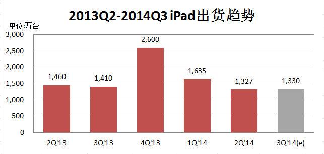 2013Q2-2014Q3 iPad平板电脑出货趋势