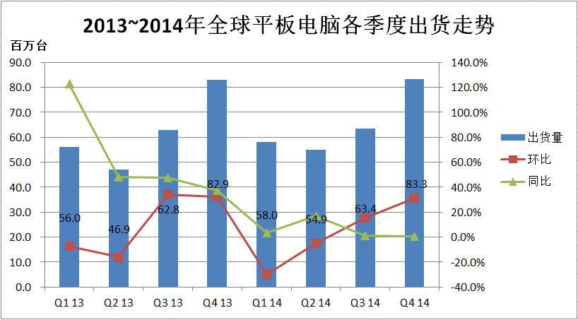 2013~2014年全球平板电脑各季度出货走势
