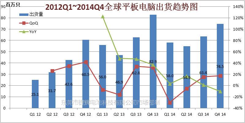 2012Q1-2014Q4 全球平板电脑出货趋势