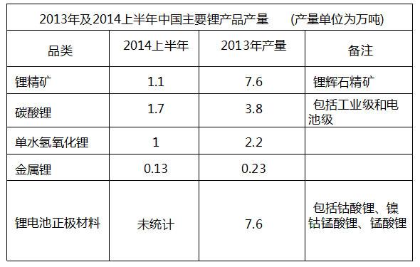 2013年及2014年上半年中国主要锂产品产量