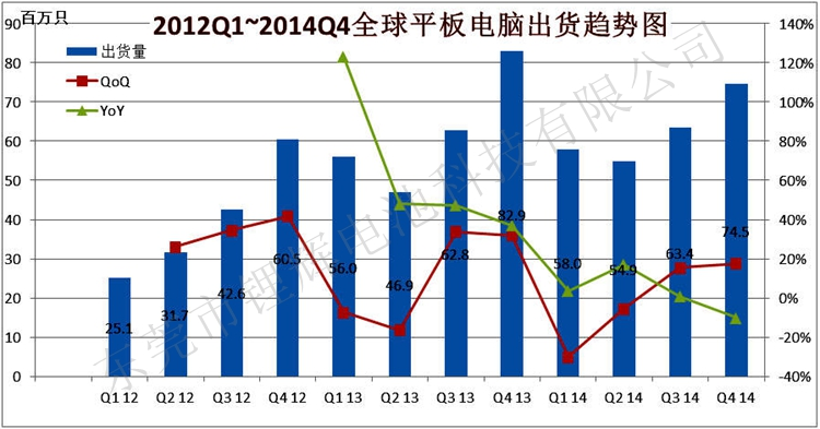 2012Q1~2014Q4全球<strong>平板电脑</strong>市场走势,Q4出货将仅7453万台