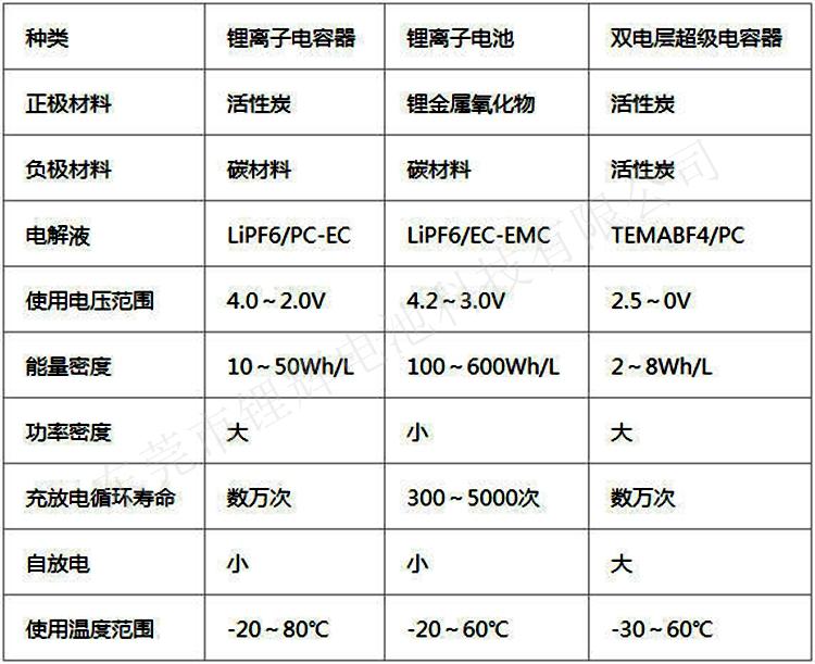 锂离子电容器与锂离子电池、双电层超级电容器的构成材料比较