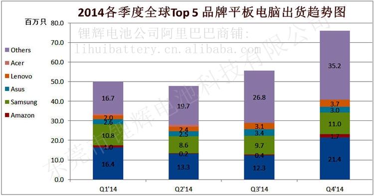 2014各季度全球Top 5 品牌平板电脑出货趋势