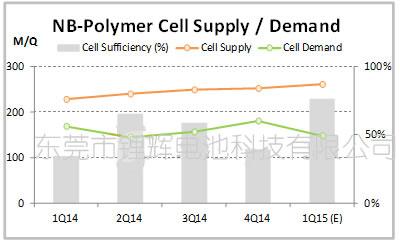 2014年第一季到2015年第一季全球锂电池价格走势