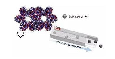 超级耐高温多孔固态锂离子电池问世