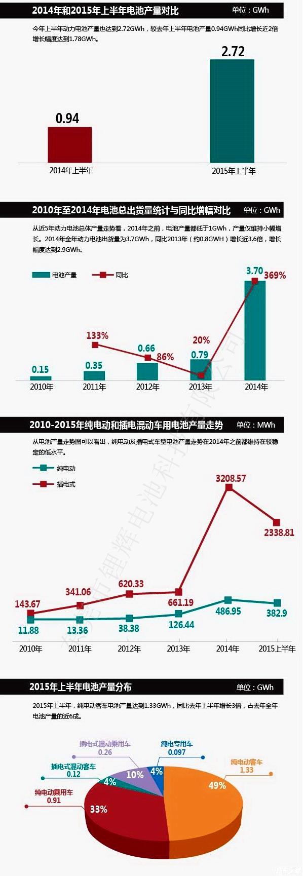 图解2015年上半年主力厂商动力电池产量及全年市场需求预测