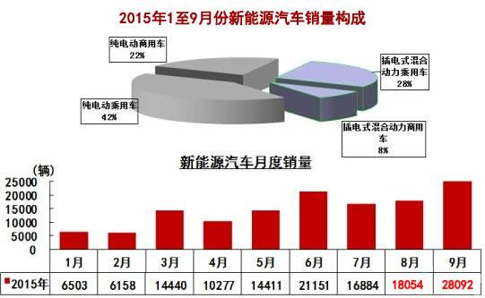 9月份新能源汽车销量创单月销量历史新高,新能源汽车生产28324辆,销售28092辆