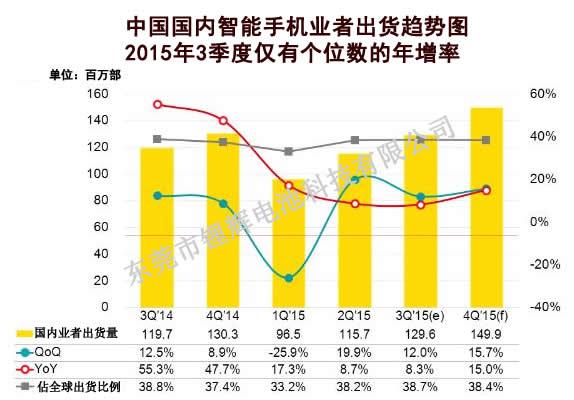 内需市场回温 海外需求持续成长 3Q'15中国国内业者智能手机出货季度增12%