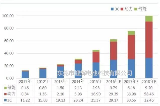 2011-2018年中国锂电池三大应用终端需求量及预测+-锂辉电池