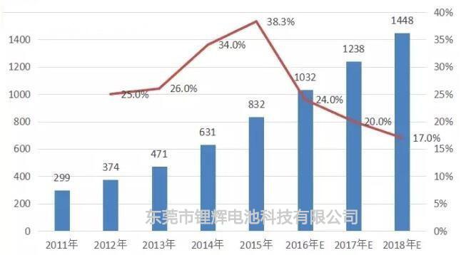 2011-2018年中国锂电池市场规模及增长态势-锂辉电池